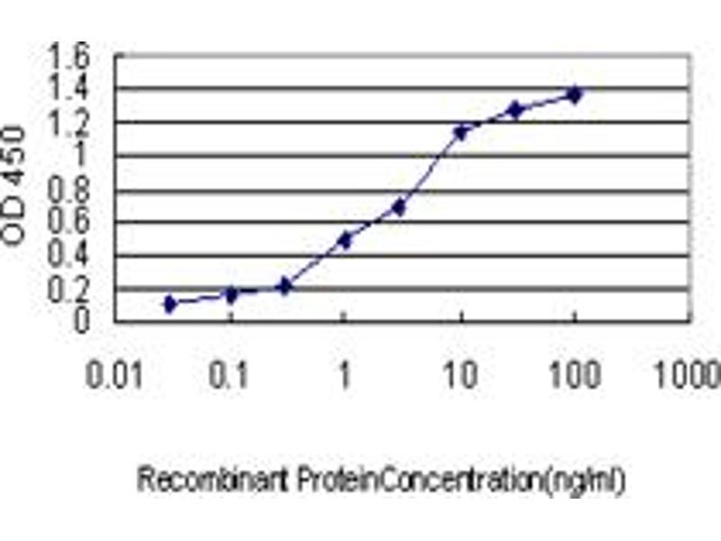 ELISA image for anti-Phospholipase C gamma 1 antibody (phospholipase C, gamma 1) (AA 1192-1291) (ABIN562265)