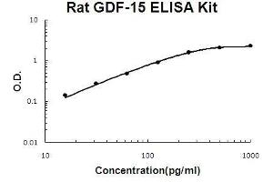Image no. 1 for Growth Differentiation Factor 15 (GDF15) ELISA Kit (ABIN5510719)