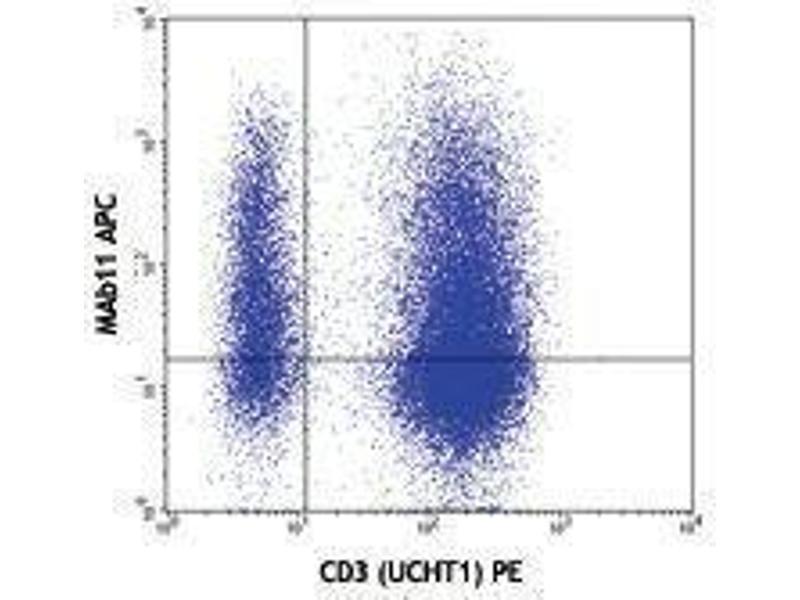 Flow Cytometry (FACS) image for anti-Tumor Necrosis Factor (TNF) antibody (APC) (ABIN2658839)