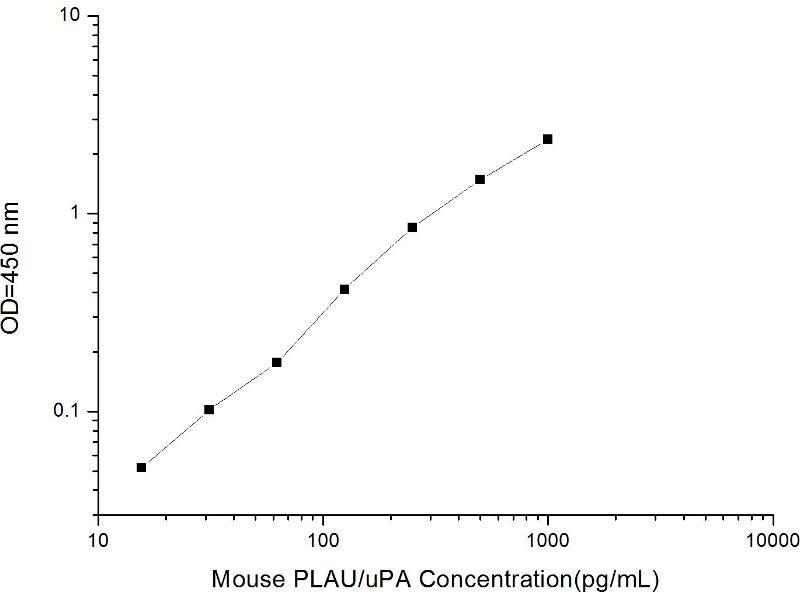 Plasminogen Activator, Urokinase (PLAU) ELISA Kit (2)