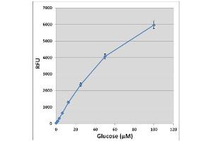 Image no. 2 for Glucose Assay Kit (Fluorometric) (ABIN5067616)
