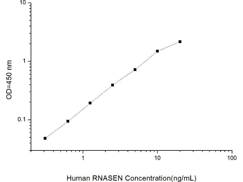 Drosha, Ribonuclease Type III (DROSHA) ELISA Kit (2)
