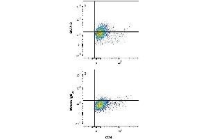 Flow Cytometry (FACS) image for anti-GATA3 antibody (GATA Binding Protein 3) (AA 135-258) (Alexa Fluor 594) (ABIN4895790)