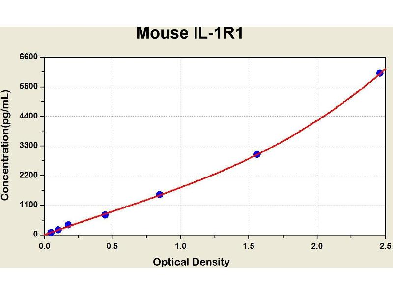 Interleukin 1 Receptor, Type I (IL1R1) ELISA Kit