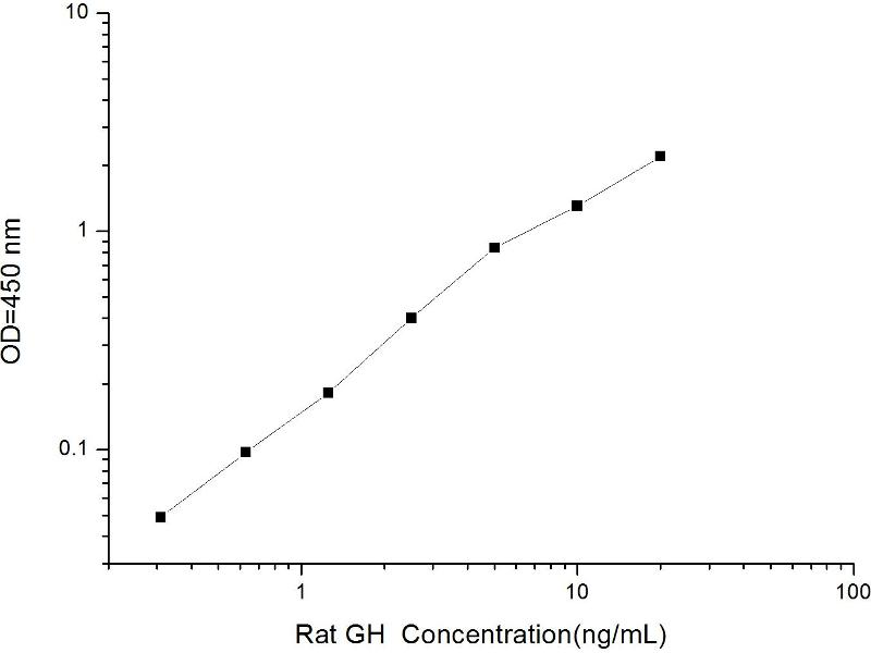 Growth Hormone 1 (GH1) ELISA Kit (2)