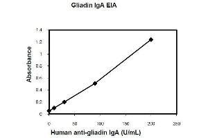 ELISA image for Anti-Gliadin IgA (ABIN1305147)
