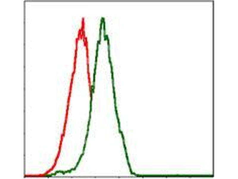 Flow Cytometry (FACS) image for anti-PIK3CA antibody (Phosphoinositide-3-Kinase, Catalytic, alpha Polypeptide) (ABIN969555)