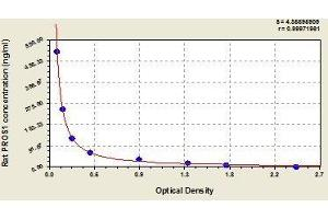 Image no. 1 for Protein S (PROS) ELISA Kit (ABIN821056)