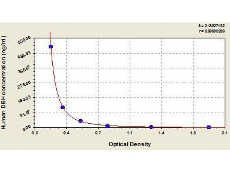 Dopamine beta-Hydroxylase (Dopamine beta-Monooxygenase) (DBH) ELISA Kit