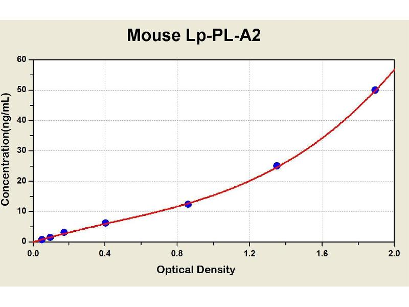 Lipoprotein-Associated phospholipase A2 (Lp-PLA2) ELISA Kit