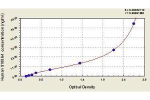 Image no. 1 for S100 Calcium Binding Protein A4 (S100A4) ELISA Kit (ABIN850679)