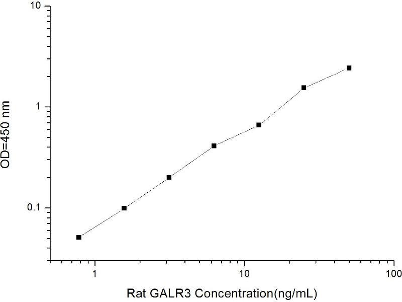 Galanin Receptor 3 (GALR3) ELISA Kit