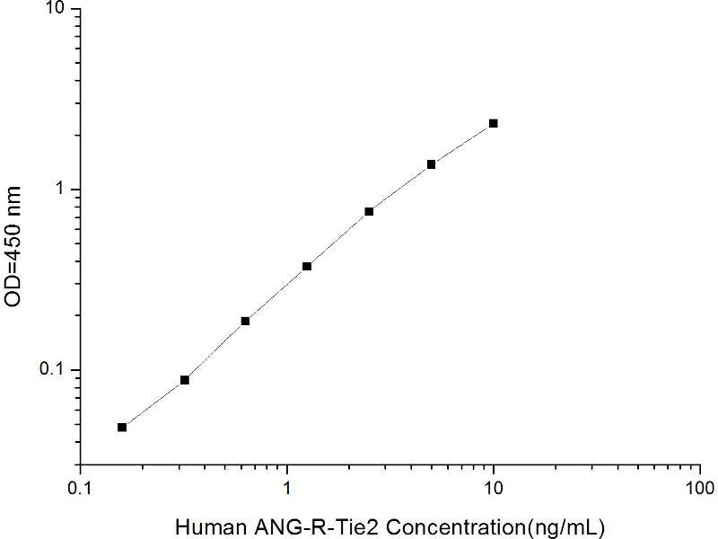 TEK Tyrosine Kinase, Endothelial (TEK) ELISA Kit (2)