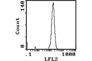Flow Cytometry (FACS) image for anti-Lymphocyte Antigen 76 (Ly76) antibody (PE) (ABIN955152)