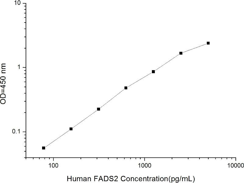 Stearoyl-CoA Desaturase (Delta-9-Desaturase) (SCD) ELISA Kit (2)