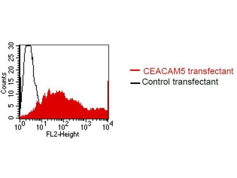Flow Cytometry (FACS) image for anti-CEACAM5 antibody (Carcinoembryonic Antigen-Related Cell Adhesion Molecule 5) (ABIN108727)