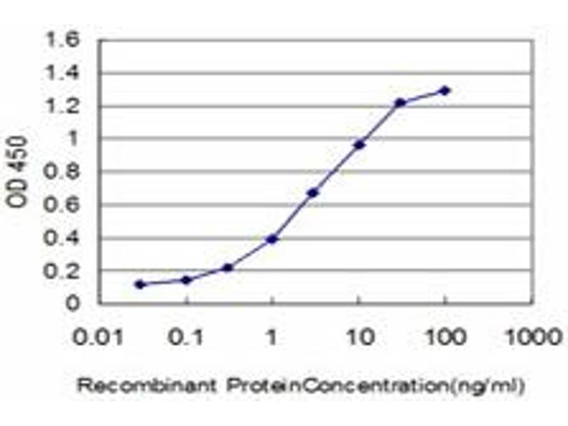 ELISA image for anti-FLT4 antibody (Fms-Related Tyrosine Kinase 4) (AA 34-133) (ABIN560928)