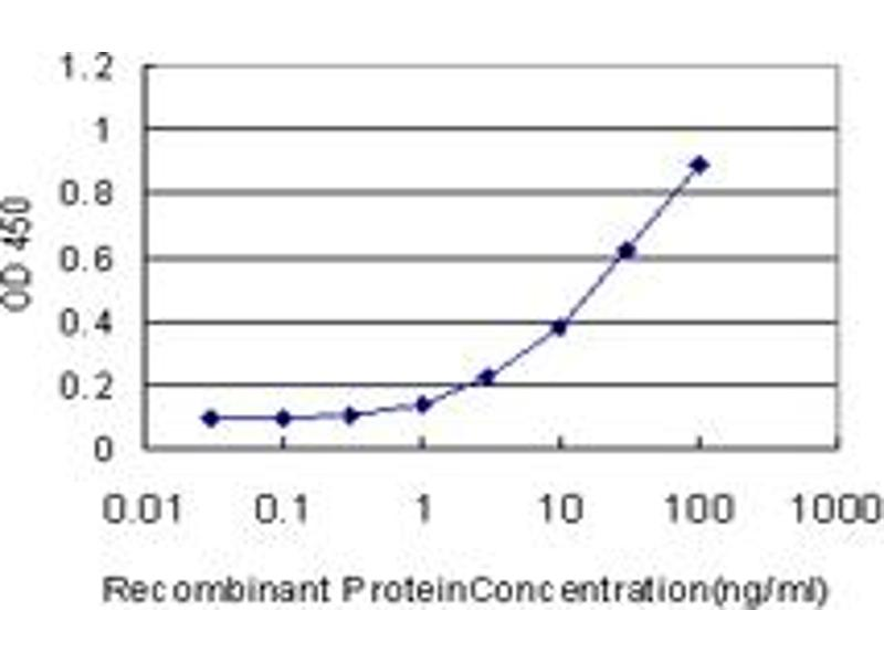 ELISA image for anti-cAMP Responsive Element Binding Protein 1 (CREB1) (AA 1-341) antibody (ABIN560460)