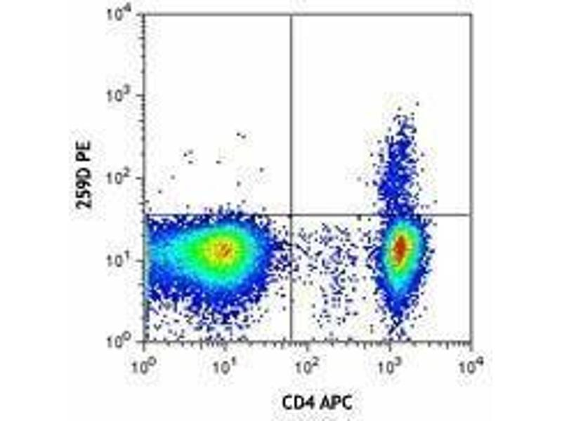 Flow Cytometry (FACS) image for Nuclear Factor Fixation and Permeabilization Buffer Set (ABIN2669201)