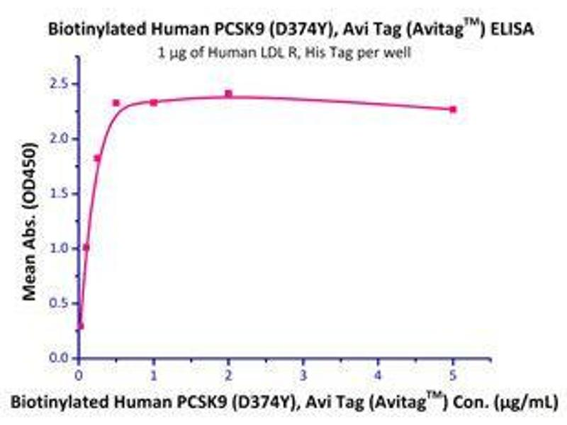 Binding Studies (Bind) image for Low Density Lipoprotein Receptor (LDLR) (AA 22-788) (Active) protein (His tag) (ABIN2181455)