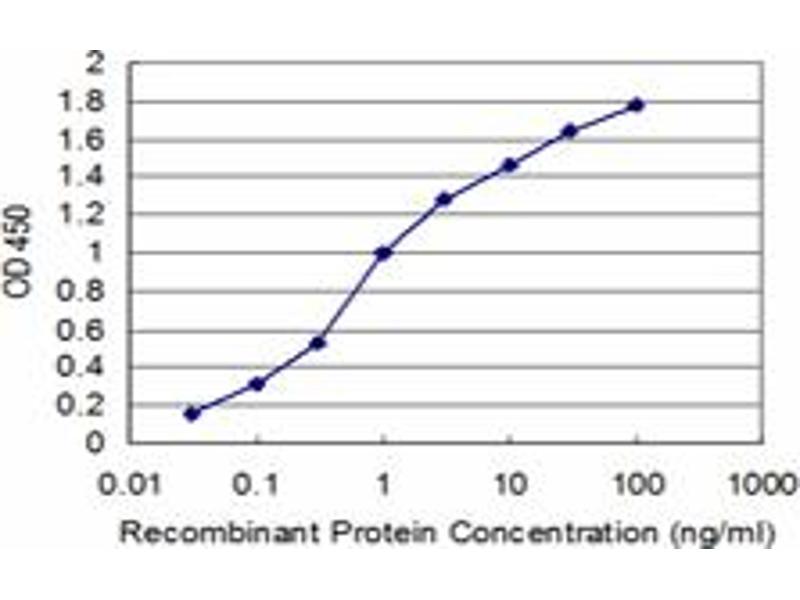 ELISA image for anti-Pyruvate Dehydrogenase Kinase, Isozyme 4 (PDK4) (AA 1-411), (full length) antibody (ABIN518762)