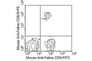 Flow Cytometry (FACS) image for anti-CD8a Molecule (CD8A) antibody (ABIN4295967)