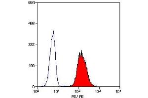 Flow Cytometry (FACS) image for anti-Integrin alpha M (ITGAM) antibody (PE) (ABIN254504)