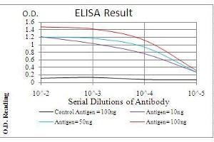 ELISA image for anti-PDPK1 antibody (3-phosphoinositide Dependent Protein Kinase-1) (AA 457-556) (ABIN5542259)
