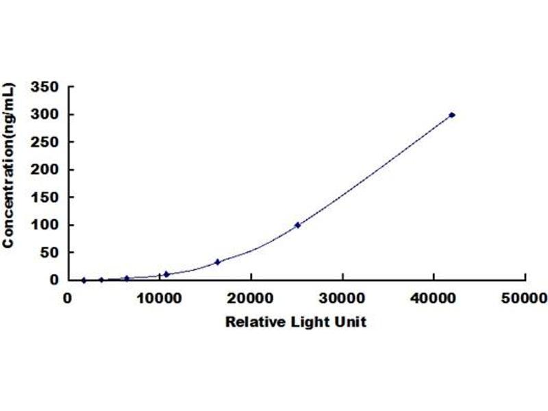 Prolactin (PRL) ELISA Kit (5)