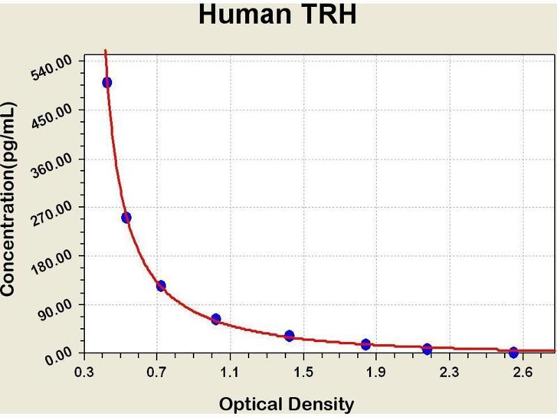 Thyrotropin-Releasing Hormone (TRH) ELISA Kit