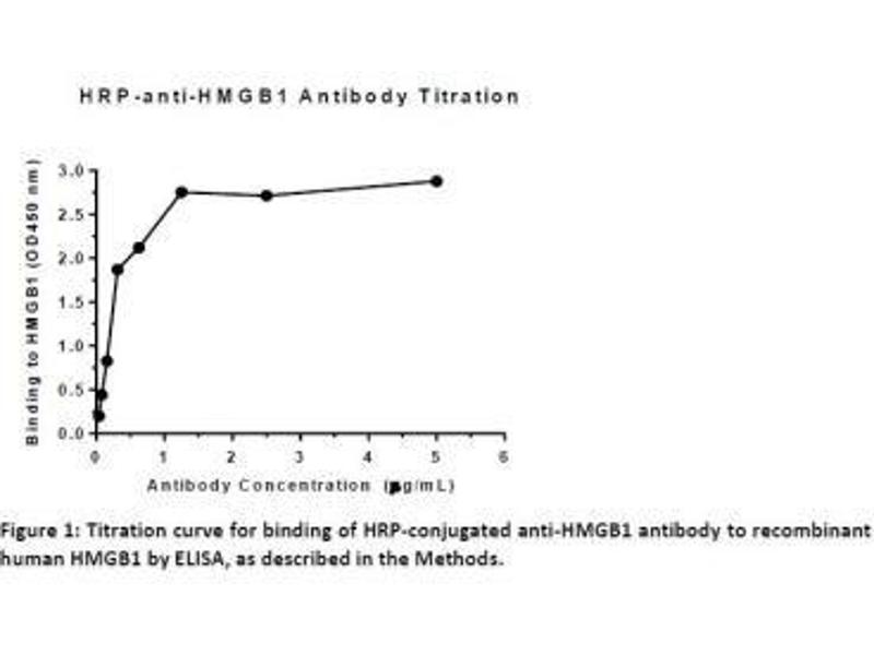 ELISA image for anti-HMGB1 antibody (High-Mobility Group Box 1) (AA 100-200) (ABIN250703)