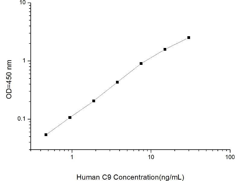 Complement Component C9 (C9) ELISA Kit (2)