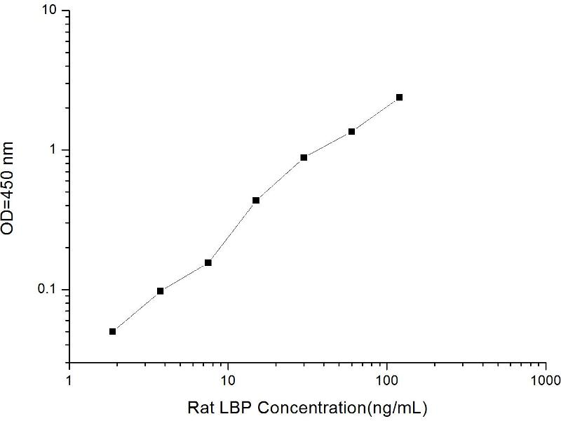 Lipopolysaccharide Binding Protein (LBP) ELISA Kit (2)