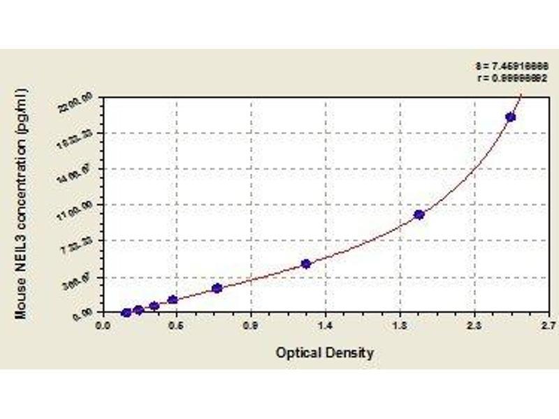 Nei Endonuclease VIII-Like 3 (E. Coli) (NEIL3) ELISA Kit
