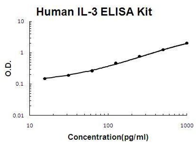 Interleukin 3 (IL-3) ELISA Kit