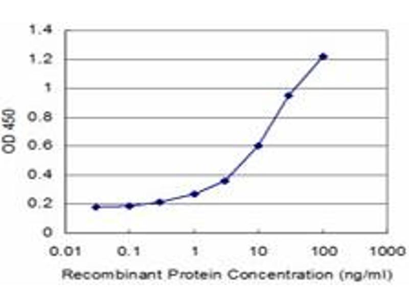 ELISA image for anti-Tubulin, alpha 1a (Tuba1a) (AA 352-452) antibody (ABIN395502)