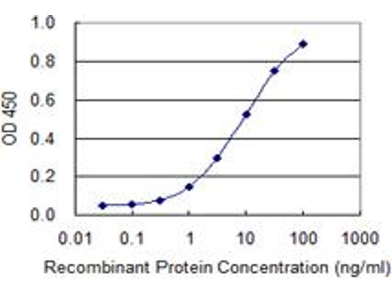 ELISA image for anti-Growth Hormone 2 (GH2) (AA 27-217), (full length) antibody (ABIN561040)