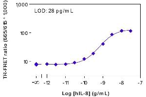 Image no. 2 for Human IL-8 TR-FRET Assay Kit (ABIN6999327)