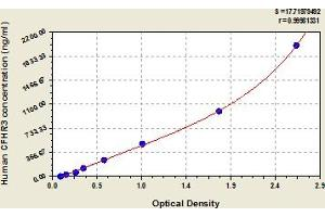 Image no. 1 for Complement Factor H-Related 3 (CFHR3) ELISA Kit (ABIN6975335)