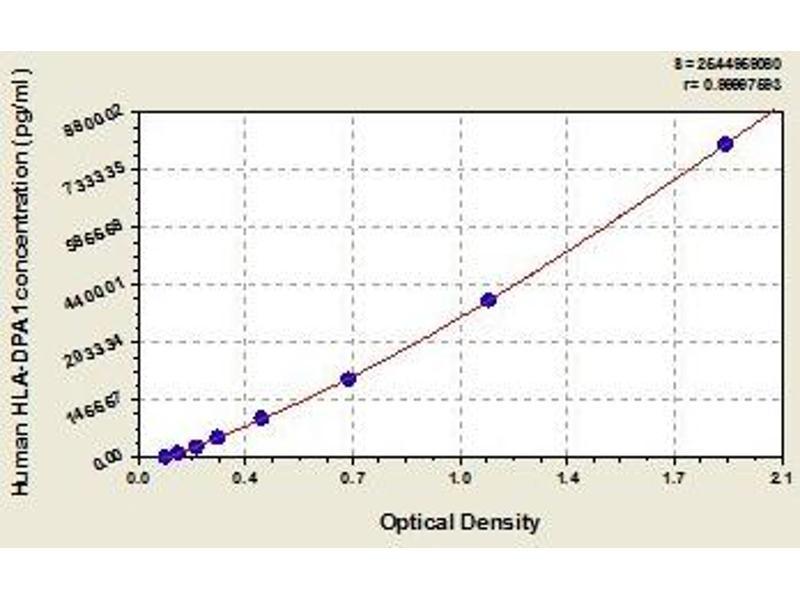 Major Histocompatibility Complex, Class II, DP alpha 1 (HLA-DPA1) ELISA Kit