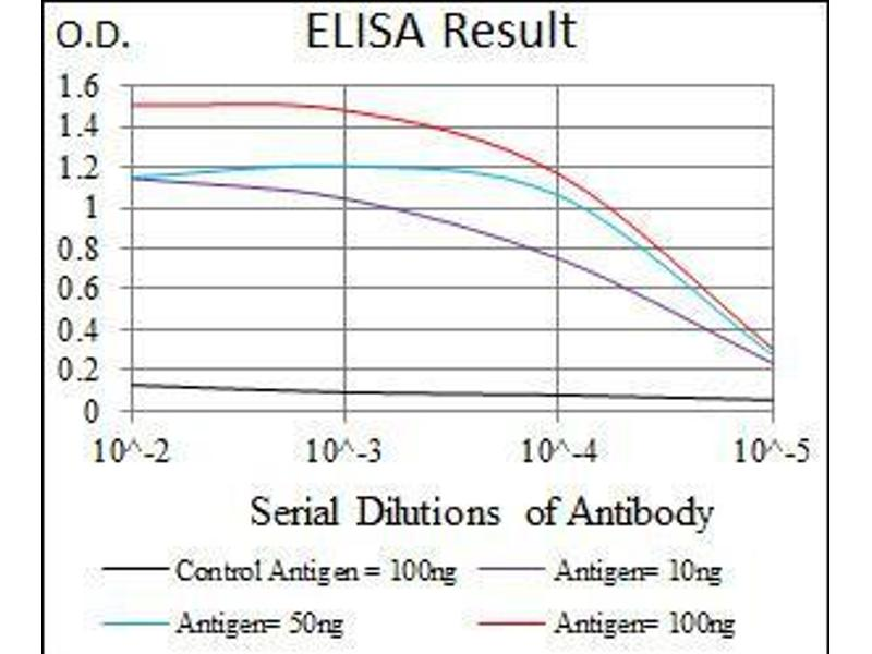 ELISA image for anti-E2F1 antibody (E2F Transcription Factor 1) (AA 69-223) (ABIN969516)