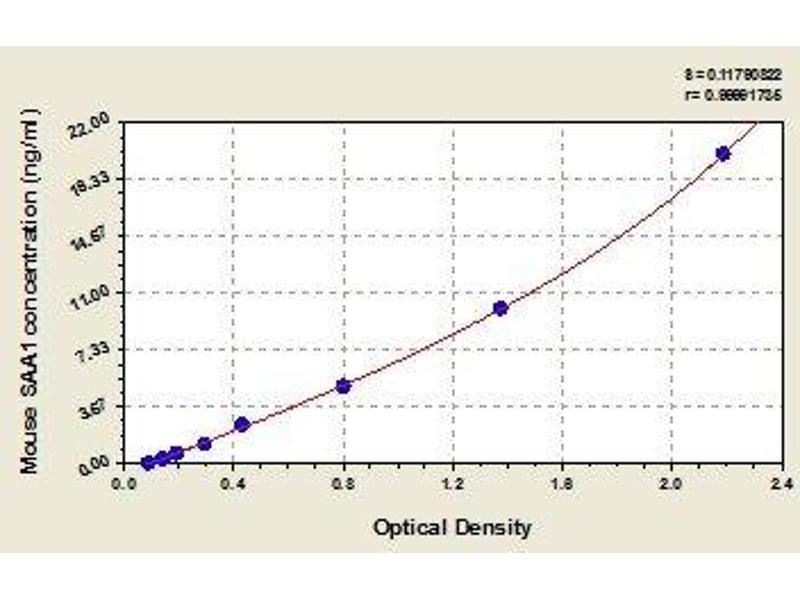 Serum Amyloid A1 (SAA1) ELISA Kit
