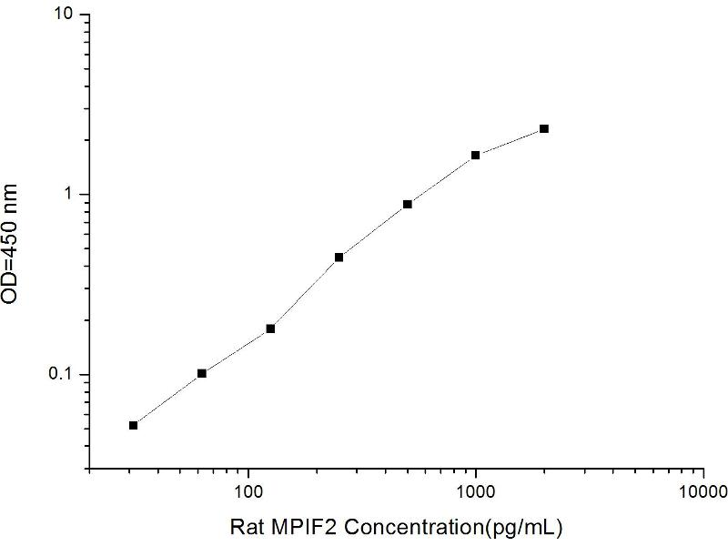Chemokine (C-C Motif) Ligand 24 (CCL24) ELISA Kit