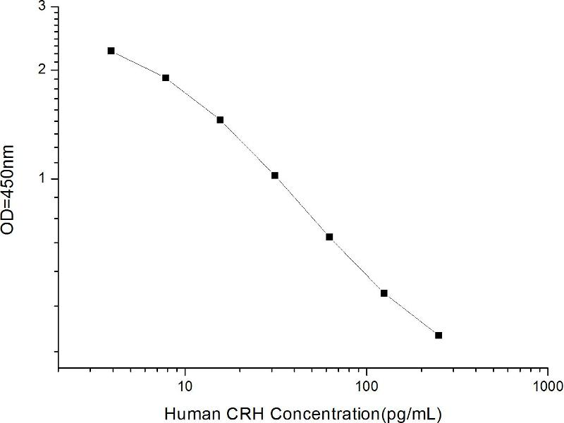 Corticotropin Releasing Hormone (CRH) ELISA Kit (2)