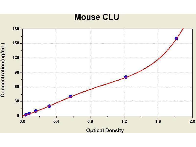 Clusterin (CLU) ELISA Kit