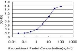 Image no. 4 for anti-Signal Transducer and Activator of Transcription 5B (STAT5B) (AA 678-787) antibody (ABIN520546)