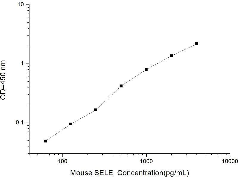 Selectin E (SELE) ELISA Kit (2)