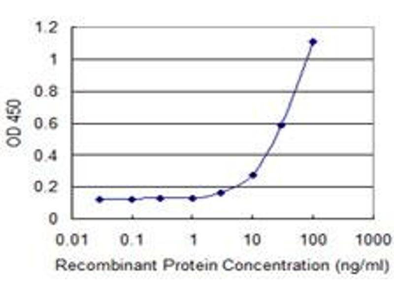 ELISA image for anti-PML antibody (Promyelocytic Leukemia) (AA 411-510) (ABIN518988)