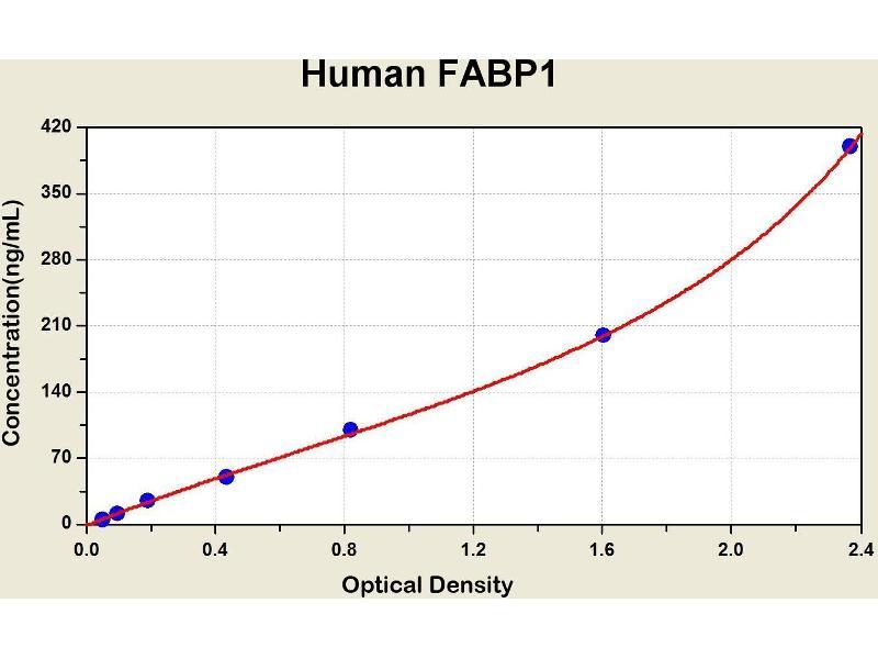 Fatty Acid Binding Protein 1, Liver (FABP1) ELISA Kit