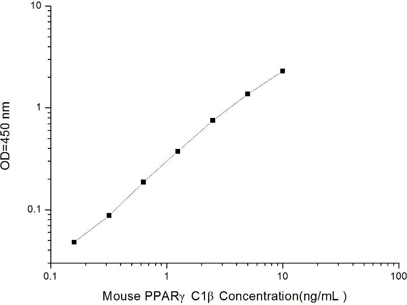 Peroxisome Proliferator-Activated Receptor Gamma, Coactivator 1 beta (PPARGC1B) ELISA Kit
